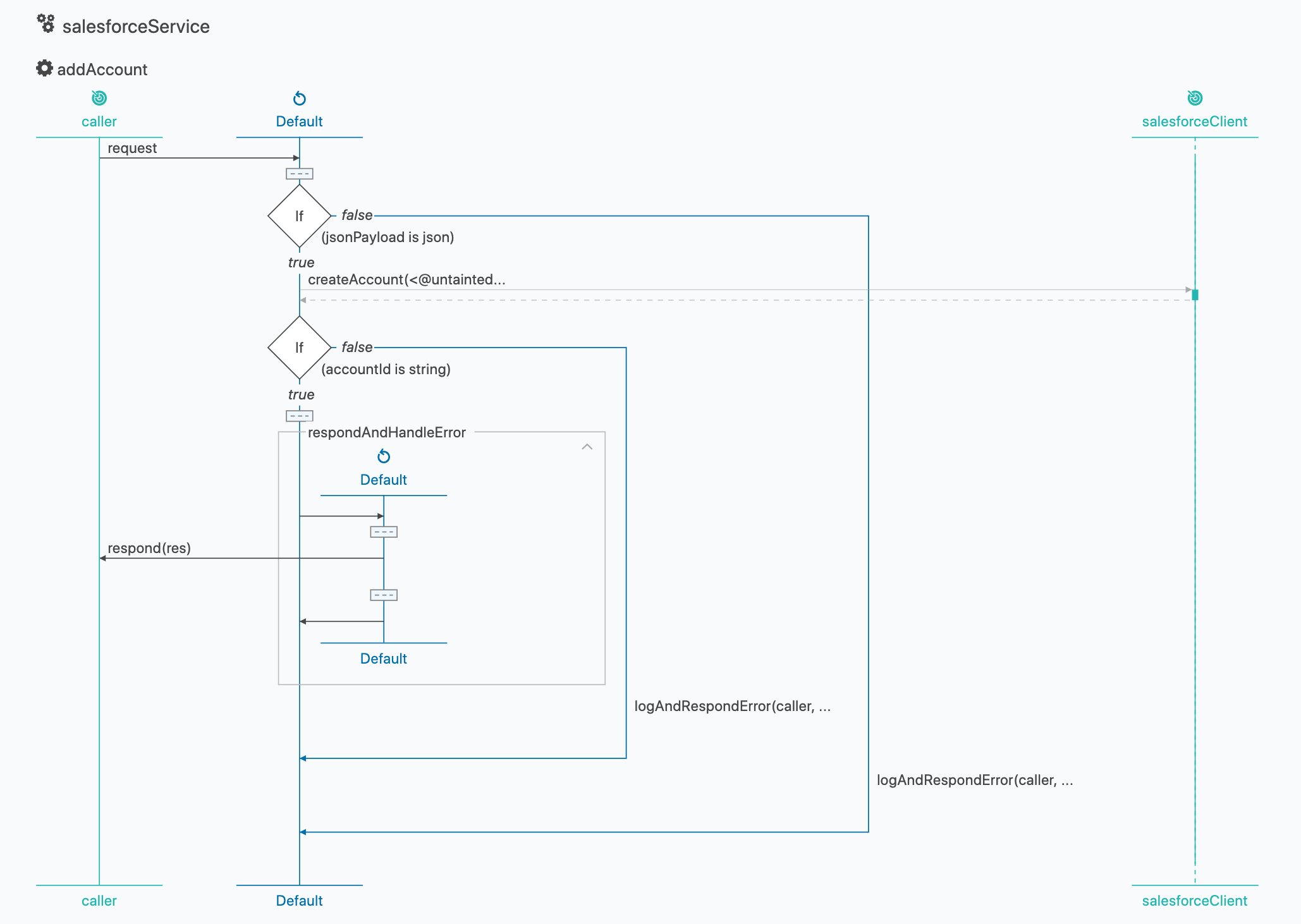 Salesforce integration microservice Ballerina sequence diagram